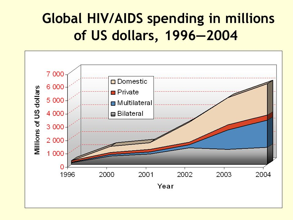 Global HIV/AIDS spending in millions of US dollars, 1996—2004
