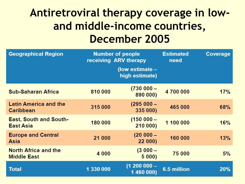Antiretroviral therapy coverage in low- and middle-income countries, December 2005 Geographical RegionNumber of people receiving ARV therapy Estimated need Coverage (low estimate – high estimate) Sub-Saharan Africa ( – ) % Latin America and the Caribbean ( – ) % East, South and South- East Asia ( – ) % Europe and Central Asia ( – ) % North Africa and the Middle East (3 000 – 5 000) % Total ( – ) 6.5 million20%