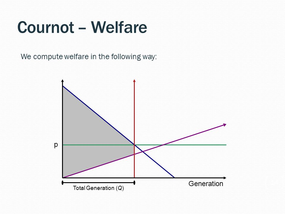Cournot – Welfare 14 We compute welfare in the following way: p Total Generation (Q) Generation