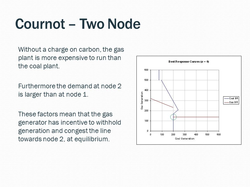 Cournot – Two Node Without a charge on carbon, the gas plant is more expensive to run than the coal plant.