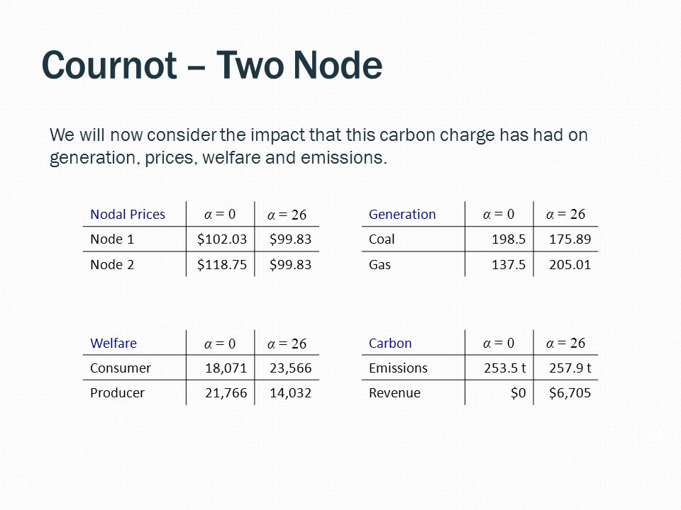 Cournot – Two Node 21 We will now consider the impact that this carbon charge has had on generation, prices, welfare and emissions.