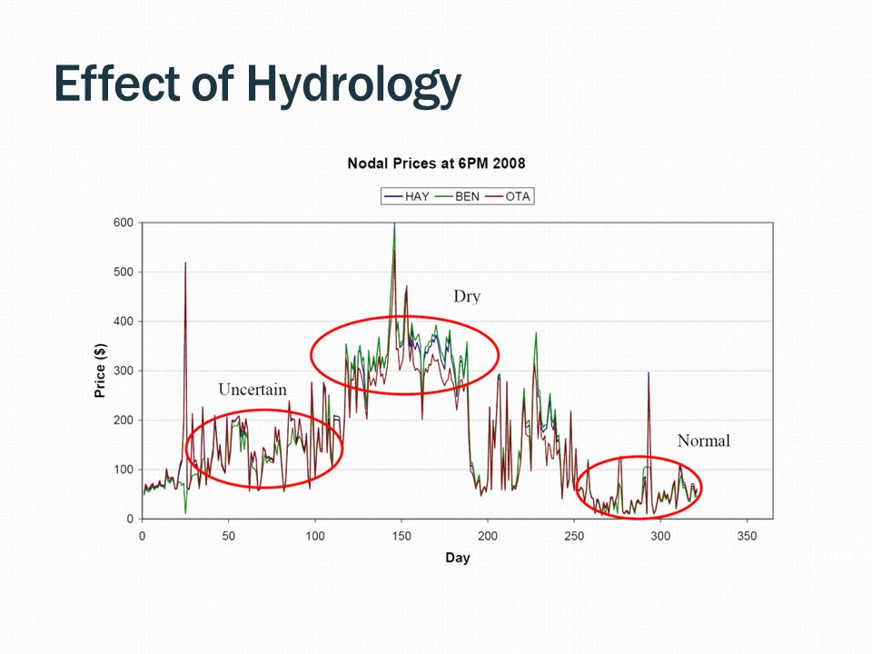 Effect of Hydrology 33