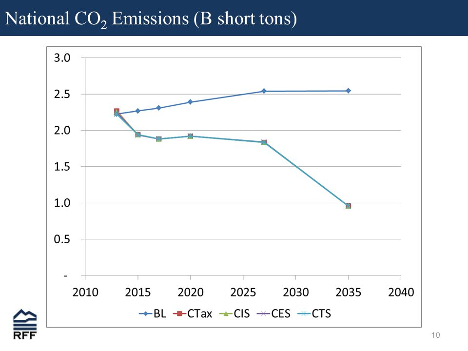 10 National CO 2 Emissions (B short tons)