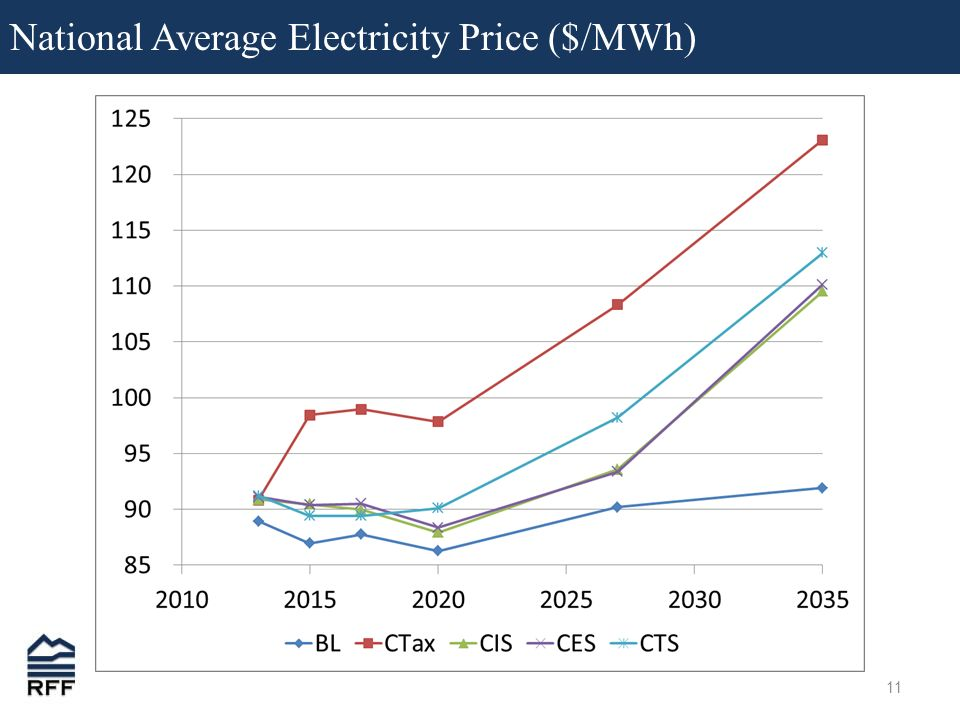 11 National Average Electricity Price ($/MWh)