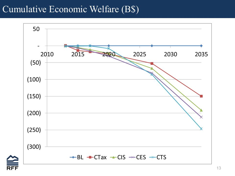 13 Cumulative Economic Welfare (B$)