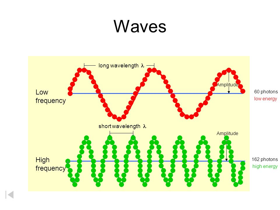 Waves Low frequency High frequency Amplitude long wavelength  short wavelength 