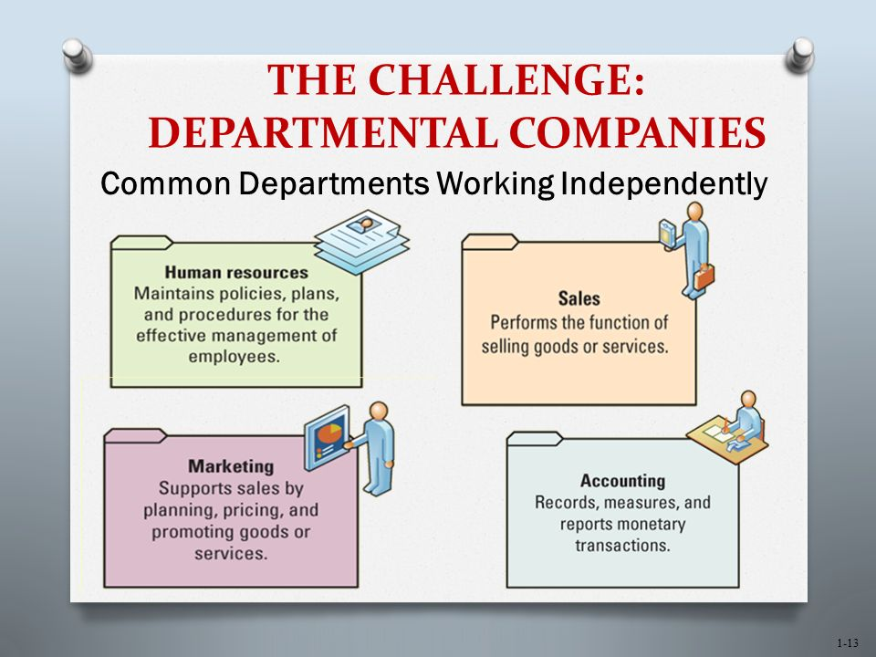 1-13 THE CHALLENGE: DEPARTMENTAL COMPANIES Common Departments Working Independently