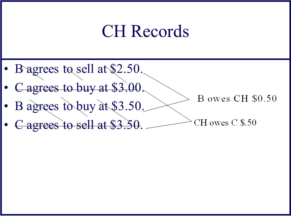 CH Records B agrees to sell at $2.50. C agrees to buy at $3.00.