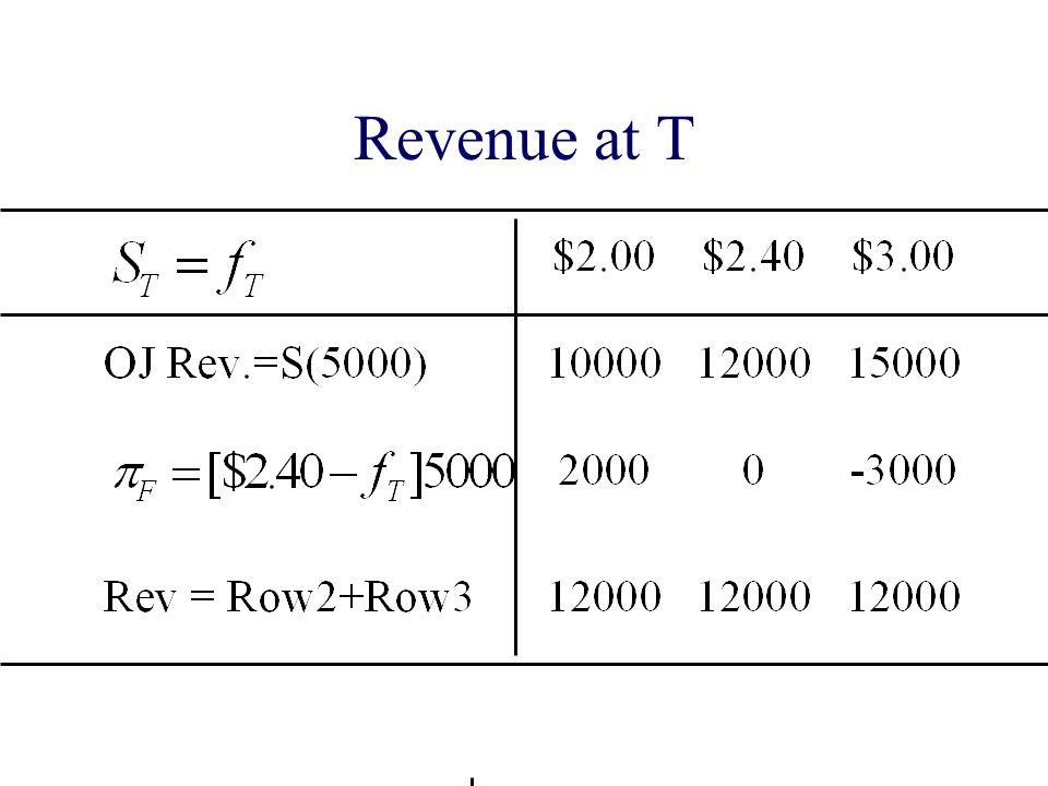 Revenue at T
