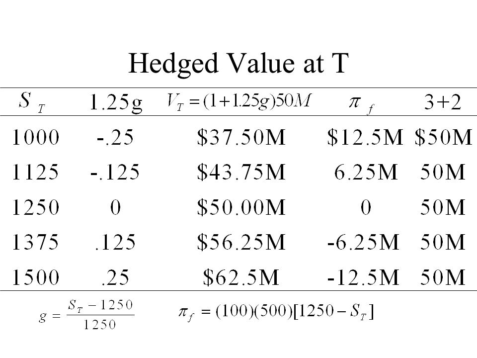 Hedged Value at T