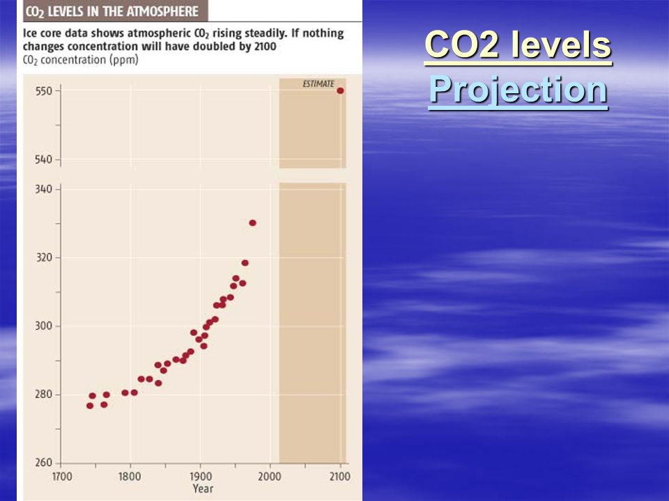 CO2 levels Projection