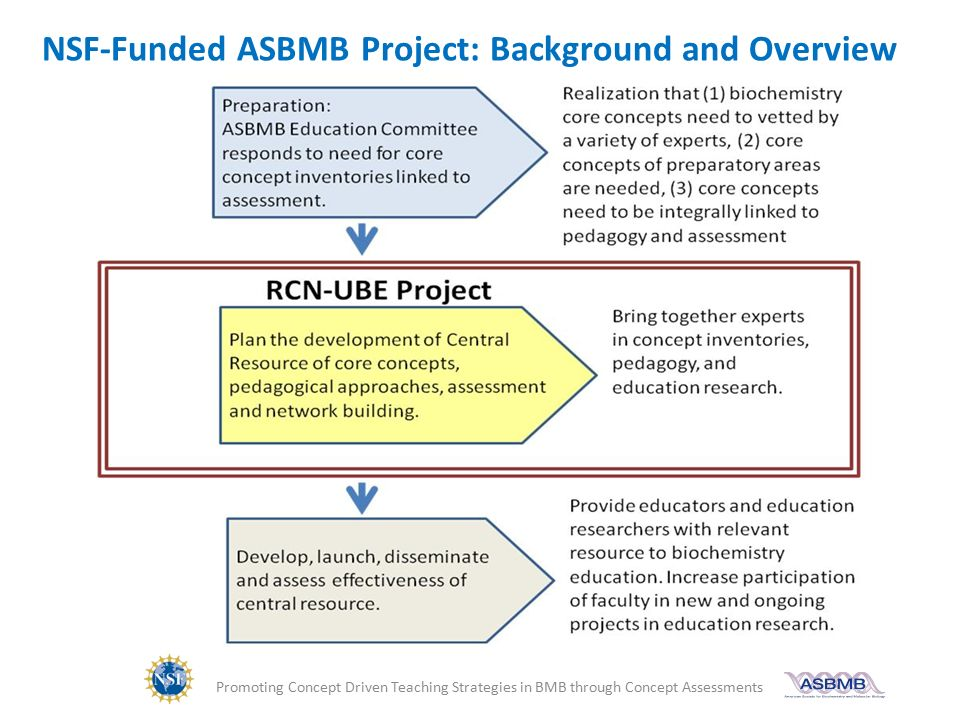 nsf funded projects A sample of inverness projects nsf projects two centers for learning and teaching (clts) five lscs one rsi evaluating nsf-funded projects: some thoughts author.