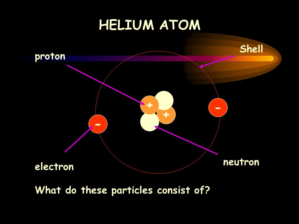 + N N proton electron neutron Shell What do these particles consist of HELIUM ATOM