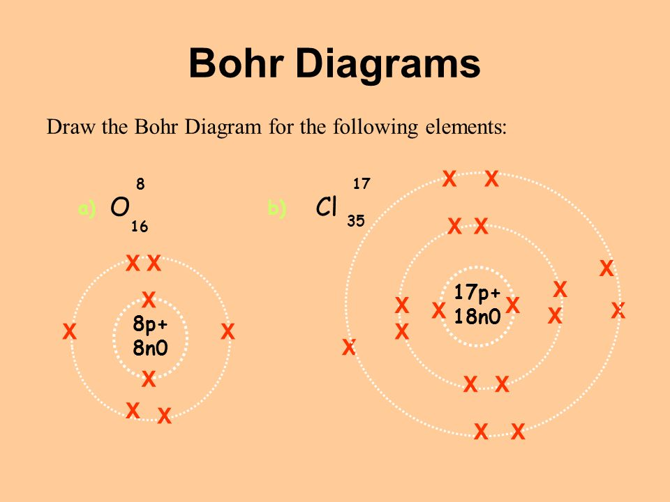 Bohr Diagrams Draw the Bohr Diagram for the following elements: OCl a)b) 8p+ 8n0 X X X X X X X X 17p+ 18n0 X X X XX X XX X X X X X XX XX
