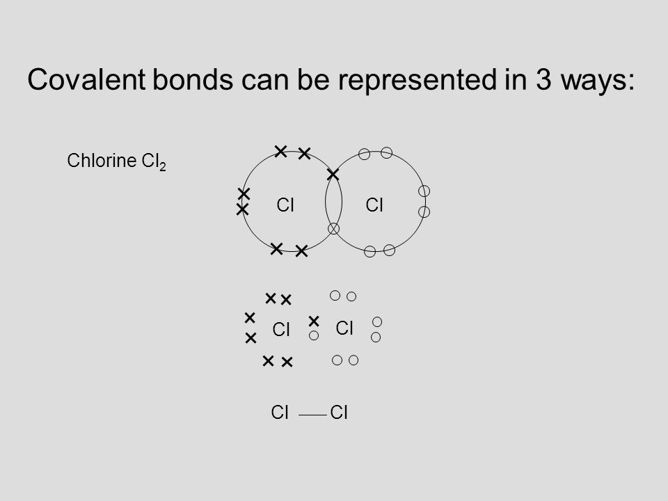 Cl Chlorine Cl 2 Cl Covalent bonds can be represented in 3 ways: