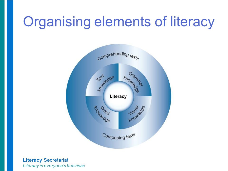 Literacy Secretariat Literacy is everyone's business Organising elements of literacy