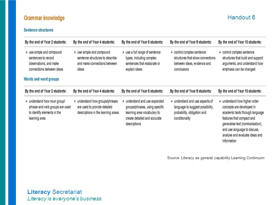 Literacy Secretariat Literacy is everyone's business Handout 6 Source: Literacy as general capability Learning Continuum