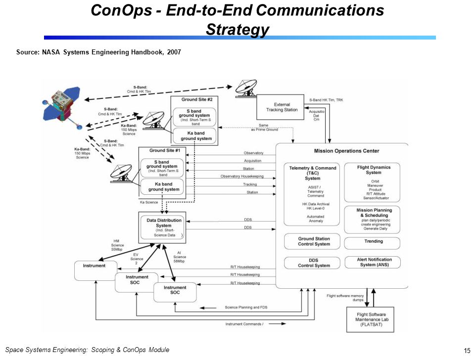 Space Systems Engineering: Scoping & ConOps Module 15 ConOps - End-to-End Communications Strategy Source: NASA Systems Engineering Handbook, 2007