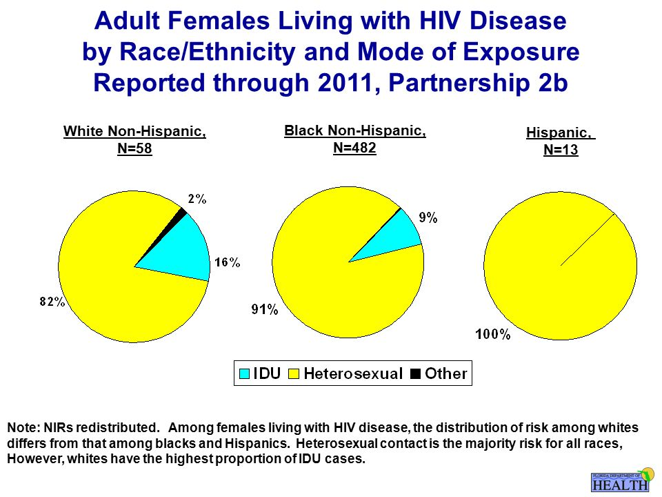 White Non-Hispanic, N=58 Black Non-Hispanic, N=482 Hispanic, N=13 Adult Females Living with HIV Disease by Race/Ethnicity and Mode of Exposure Reported through 2011, Partnership 2b Note: NIRs redistributed.