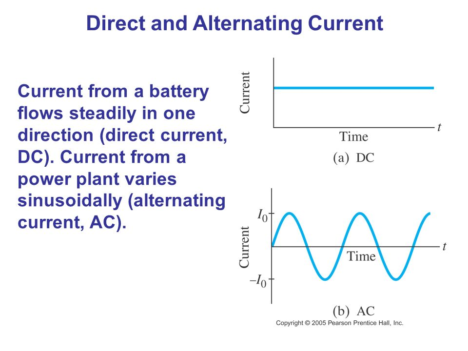 Direct and Alternating Current Current from a battery flows steadily in one direction (direct current, DC).