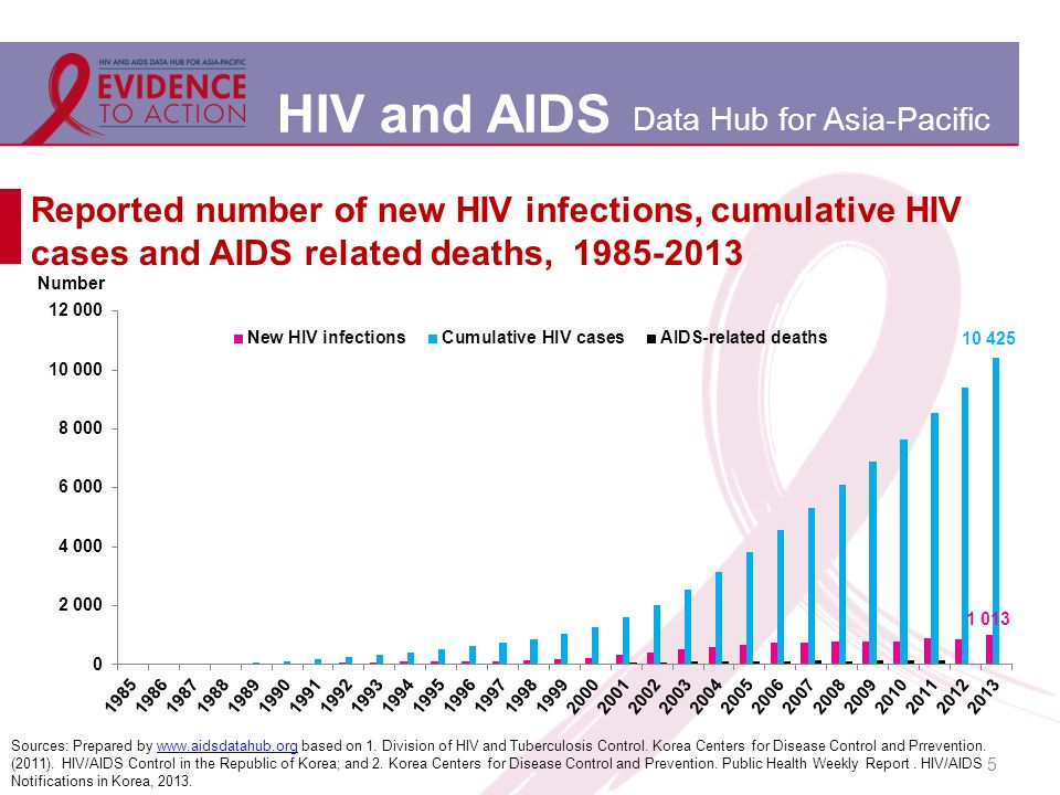 HIV and AIDS Data Hub for Asia-Pacific Reported number of new HIV infections, cumulative HIV cases and AIDS related deaths, 1985-2013 5 Sources: Prepared by www.aidsdatahub.org based on 1.