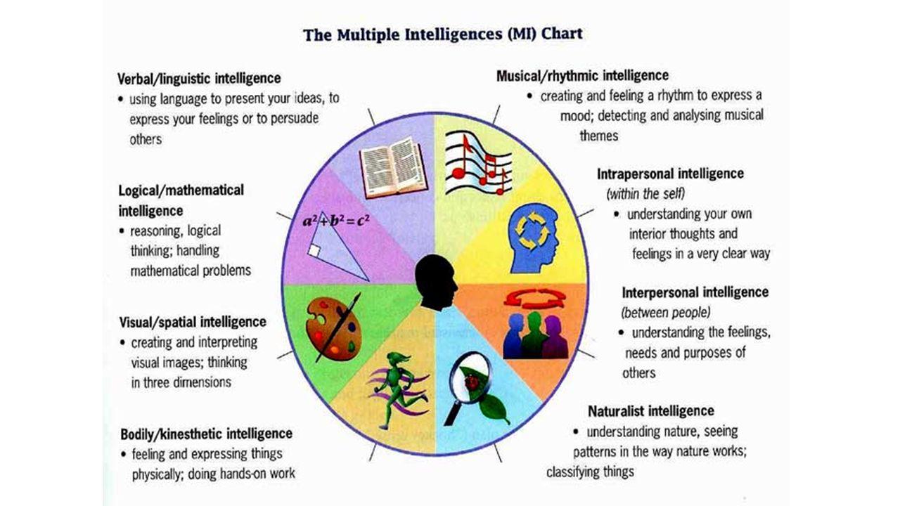 Unit 11 intelligence and personality part i testing and 10 sternbergs triarchic three intelligences nvjuhfo Choice Image