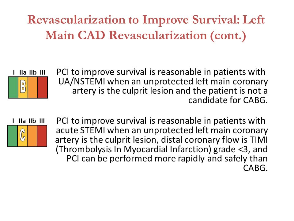 PCI to improve survival is reasonable in patients with UA/NSTEMI when an unprotected left main coronary artery is the culprit lesion and the patient is not a candidate for CABG.