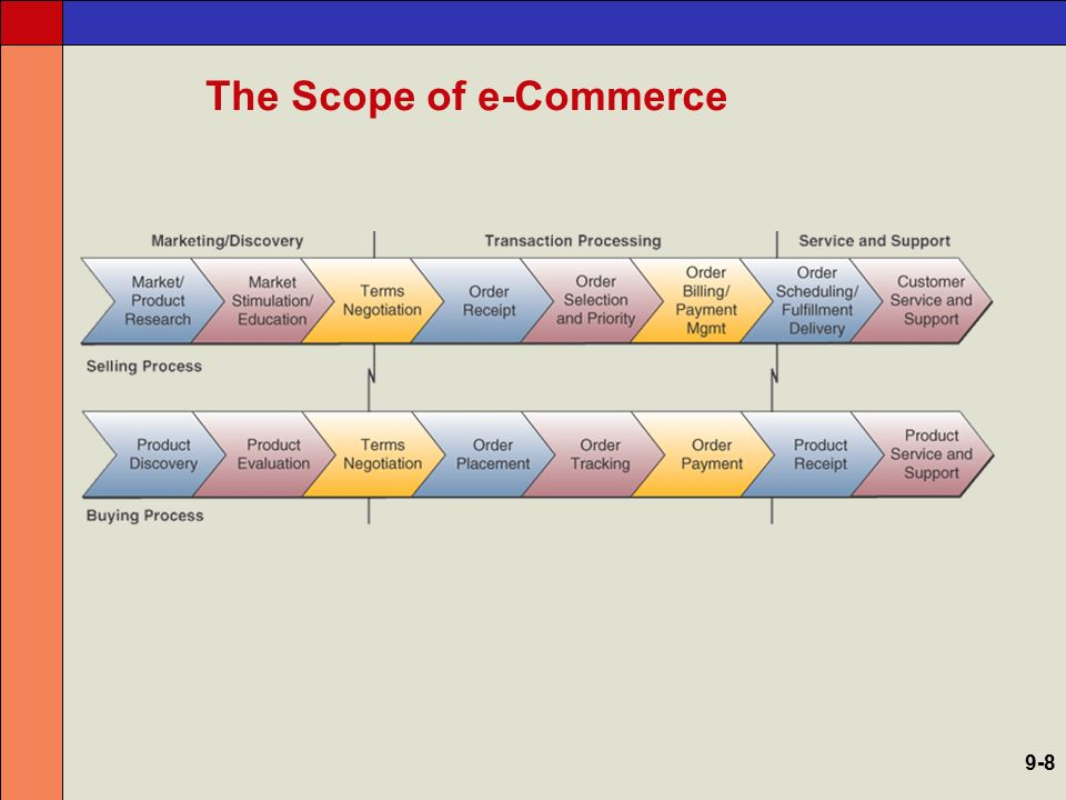 E-Commerce Integration The business case for merging e- commerce with traditional business operations –Move strategic capabilities in traditional operations to the e-commerce business –Integrate e-commerce into the traditional business Sharing of established brands Sharing of key business information Joint buying power and distribution efficiencies 9-39