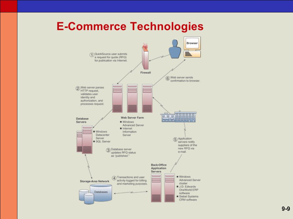 Categories of e-Commerce Business-to-Consumer –Virtual storefronts, multimedia catalogs, interactive order processing, electronic payment, online customer support Business-to-Business –Electronic business marketplaces, direct links between businesses, auctions and exchanges Consumer-to-Consumer –Online auctions, posting to newspaper sites, personal websites, e-commerce portals 9-10