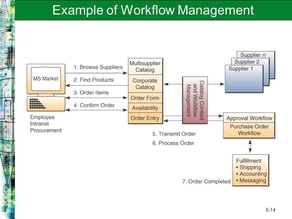 8-14 Example of Workflow Management