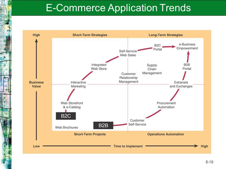 8-19 E-Commerce Application Trends