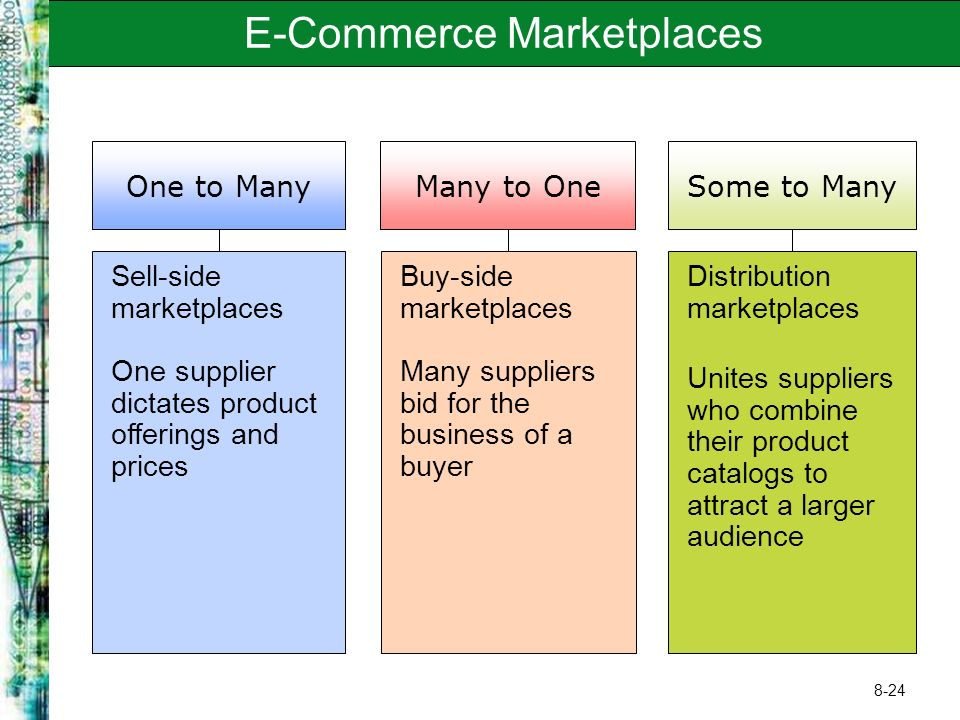 8-24 E-Commerce Marketplaces One to Many Sell-side marketplaces One supplier dictates product offerings and prices Many to One Buy-side marketplaces M