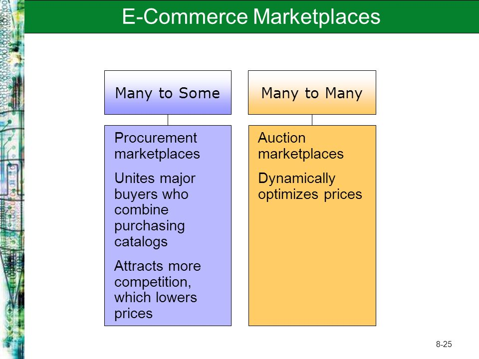 8-25 E-Commerce Marketplaces Many to Some Procurement marketplaces Unites major buyers who combine purchasing catalogs Attracts more competition, whic