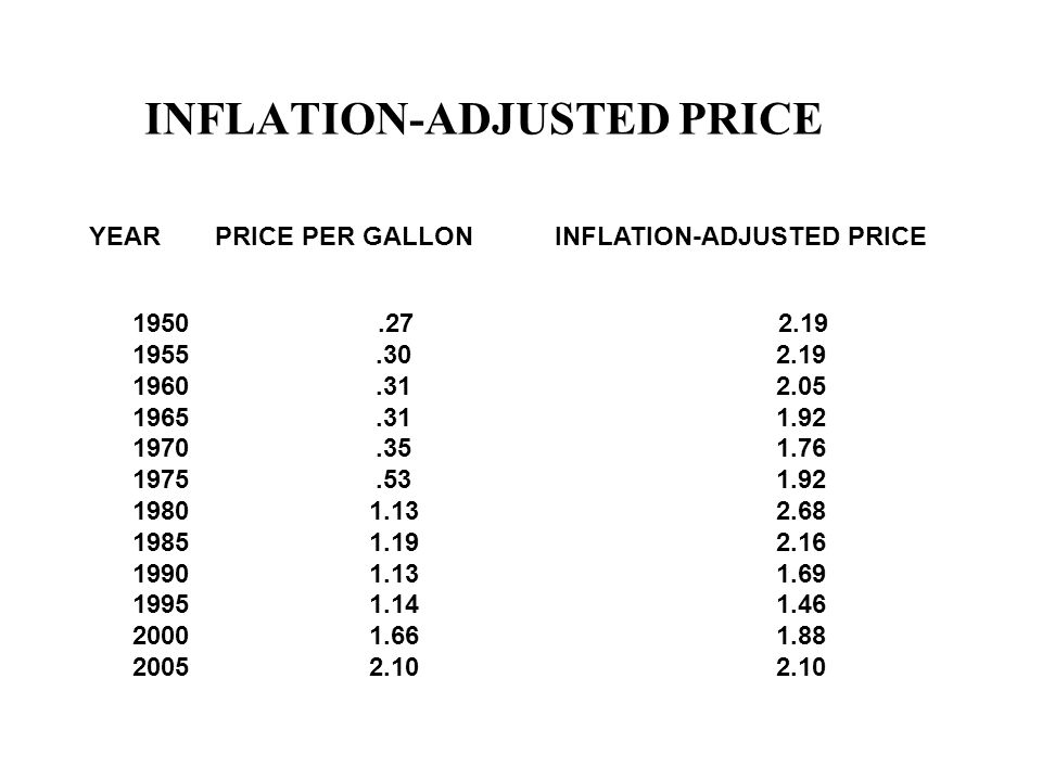 INFLATION-ADJUSTED PRICE YEARPRICE PER GALLONINFLATION-ADJUSTED PRICE