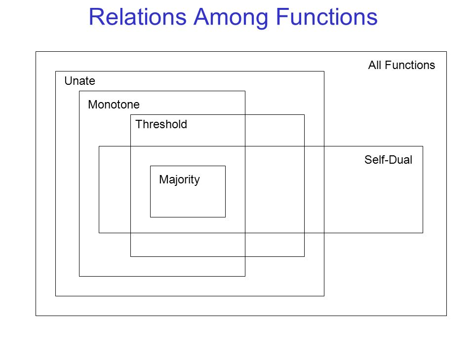 Relations Among Functions All Functions Unate Monotone Threshold Majority Self-Dual