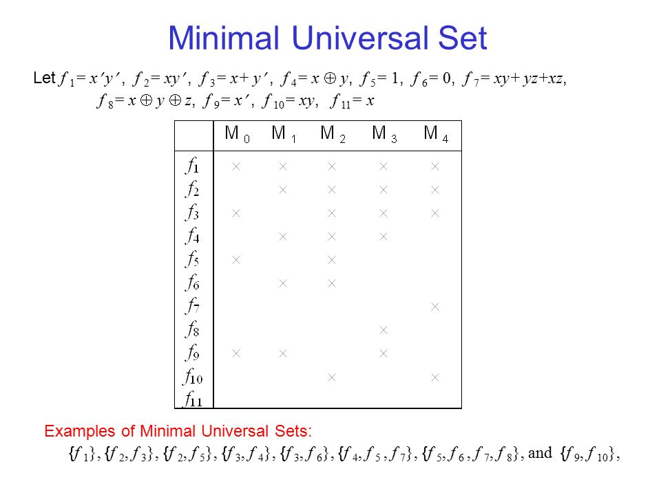 Minimal Universal Set Let f 1 = x y, f 2 = xy, f 3 = x+ y, f 4 = x  y, f 5 = 1, f 6 = 0, f 7 = xy+ yz+xz, f 8 = x  y  z, f 9 = x, f 10 = xy, f 11 = x Examples of Minimal Universal Sets: { f 1 }, { f 2, f 3 }, { f 2, f 5 }, { f 3, f 4 }, { f 3, f 6 }, { f 4, f 5, f 7 }, { f 5, f 6, f 7, f 8 }, and { f 9, f 10 },