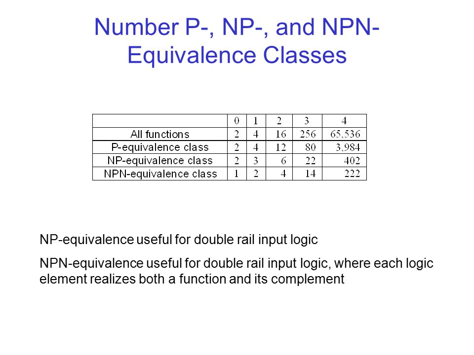 Number P-, NP-, and NPN- Equivalence Classes NP-equivalence useful for double rail input logic NPN-equivalence useful for double rail input logic, where each logic element realizes both a function and its complement