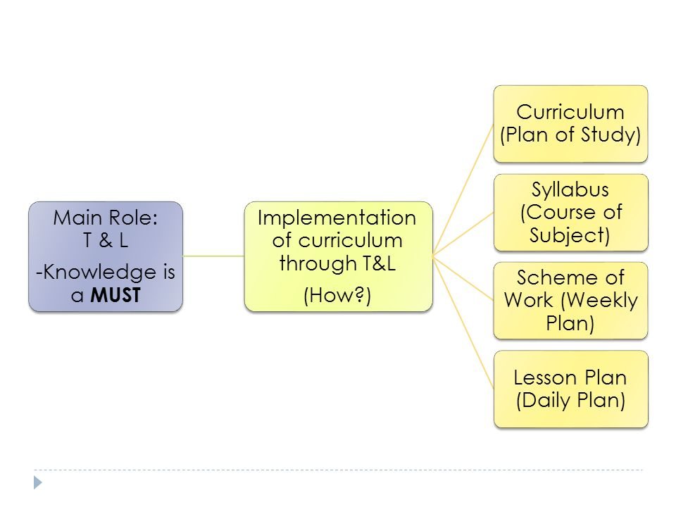 CURRICULUM 3 MAIN stages PLANNING (What to teach?) IMPLEMENTATION (How to teach it?) EVALUATION (How to evaluate it?) Identifying philosophy, vision and mission Setting goals and objectives Designing the curriculum Implementing the Curriculum (T&L) Managing resources Evaluating the curriculum Revising the curriculum Curriculum Development