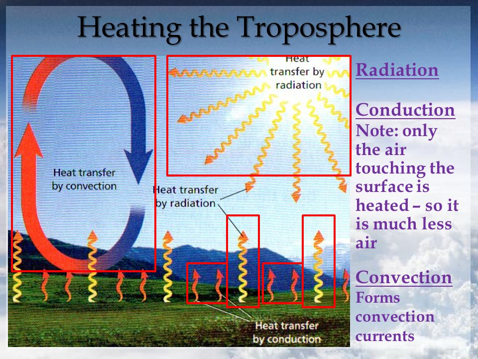 Heating the Troposphere Radiation Conduction Note: only the air touching the surface is heated – so it is much less air Convection Forms convection currents