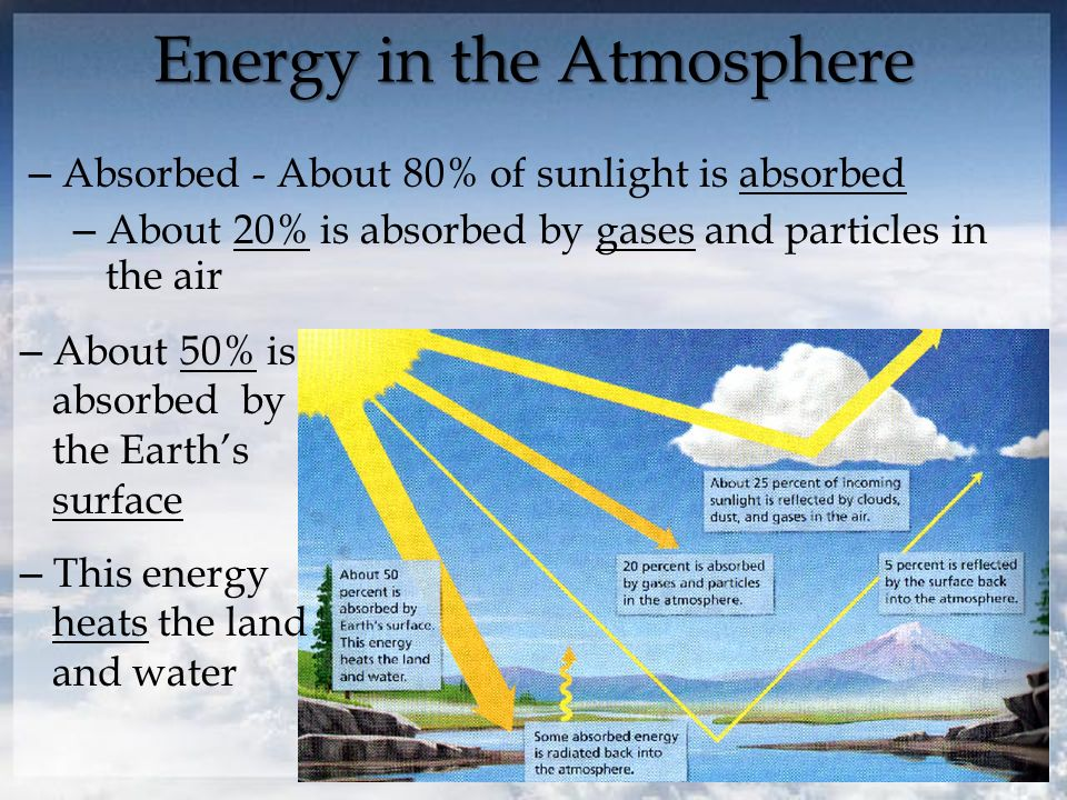 Energy in the Atmosphere – Absorbed - About 80% of sunlight is absorbed – About 20% is absorbed by gases and particles in the air – About 50% is absorbed by the Earth's surface – This energy heats the land and water
