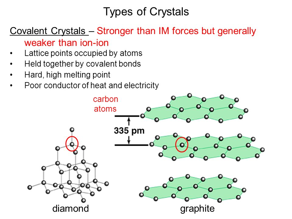 Types of Crystals Covalent Crystals – Stronger than IM forces but generally weaker than ion-ion Lattice points occupied by atoms Held together by covalent bonds Hard, high melting point Poor conductor of heat and electricity diamond graphite carbon atoms
