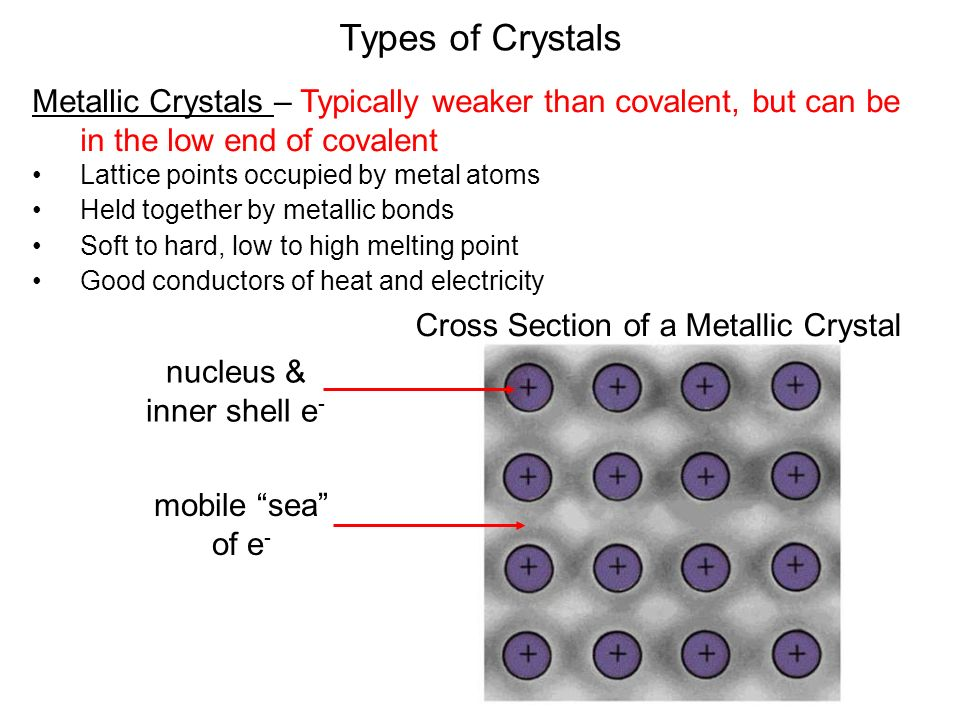 Types of Crystals Metallic Crystals – Typically weaker than covalent, but can be in the low end of covalent Lattice points occupied by metal atoms Held together by metallic bonds Soft to hard, low to high melting point Good conductors of heat and electricity Cross Section of a Metallic Crystal nucleus & inner shell e - mobile sea of e -