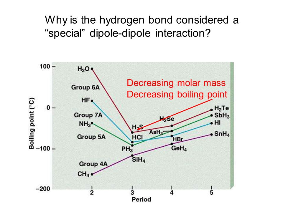 Why is the hydrogen bond considered a special dipole-dipole interaction.