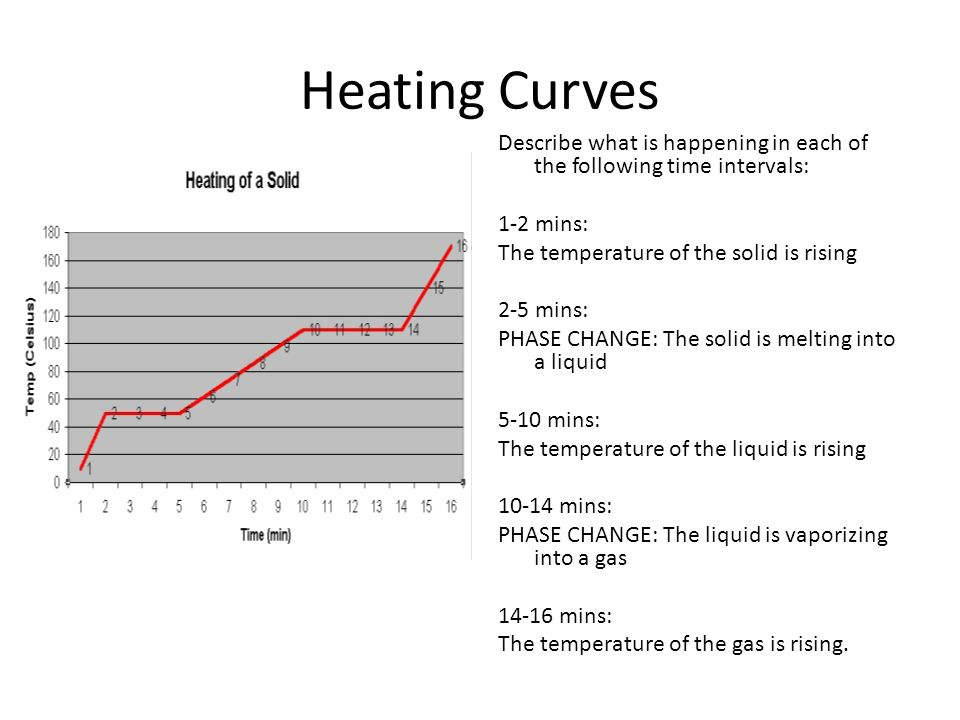 Heating Curves Describe what is happening in each of the following time intervals: 1-2 mins: The temperature of the solid is rising 2-5 mins: PHASE CHANGE: The solid is melting into a liquid 5-10 mins: The temperature of the liquid is rising mins: PHASE CHANGE: The liquid is vaporizing into a gas mins: The temperature of the gas is rising.
