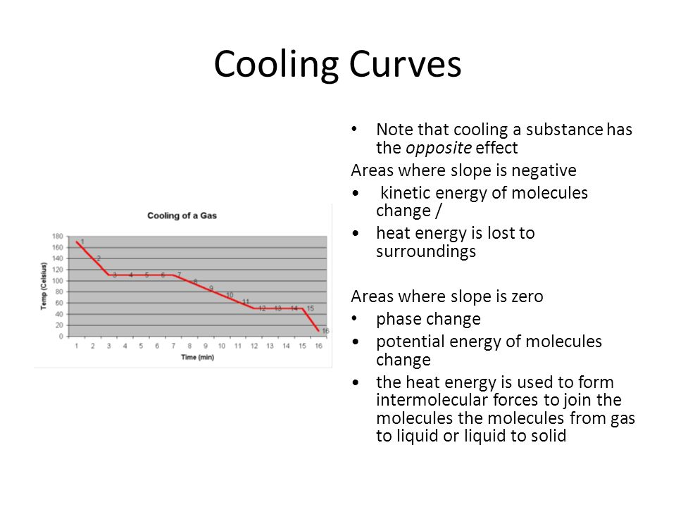Cooling Curves Note that cooling a substance has the opposite effect Areas where slope is negative kinetic energy of molecules change / heat energy is lost to surroundings Areas where slope is zero phase change potential energy of molecules change the heat energy is used to form intermolecular forces to join the molecules the molecules from gas to liquid or liquid to solid