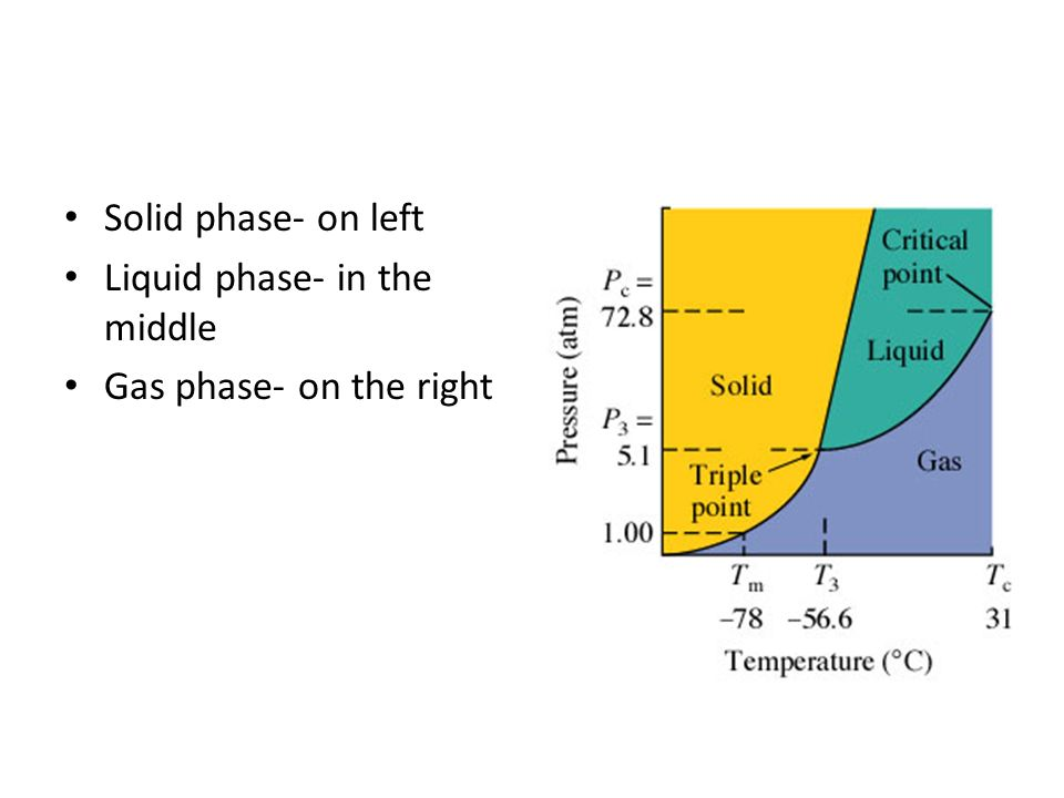 Solid phase- on left Liquid phase- in the middle Gas phase- on the right