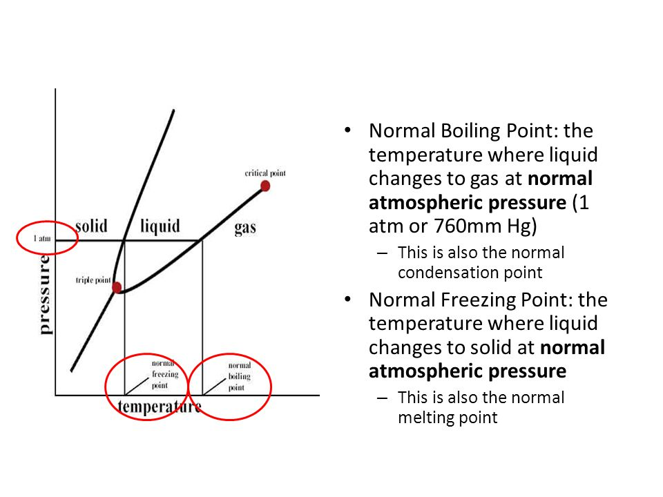 Normal Boiling Point: the temperature where liquid changes to gas at normal atmospheric pressure (1 atm or 760mm Hg) – This is also the normal condensation point Normal Freezing Point: the temperature where liquid changes to solid at normal atmospheric pressure – This is also the normal melting point