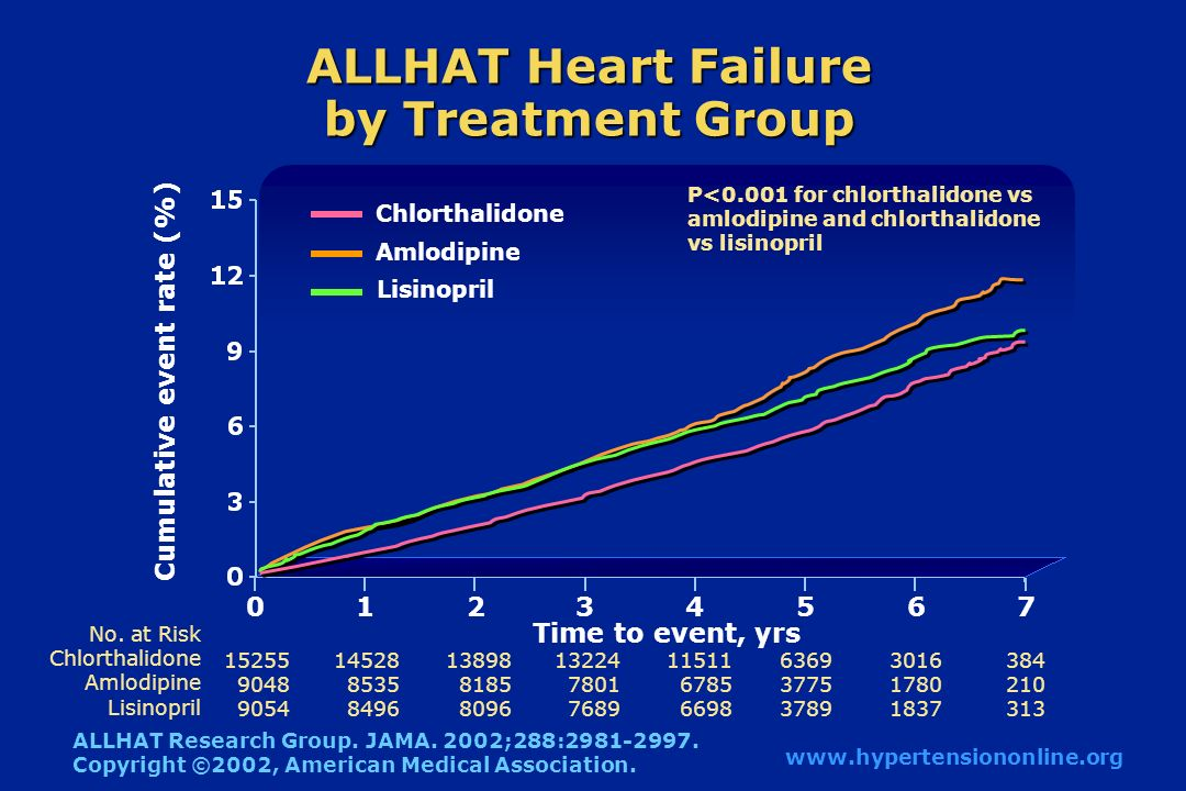 ALLHAT Heart Failure by Treatment Group No.