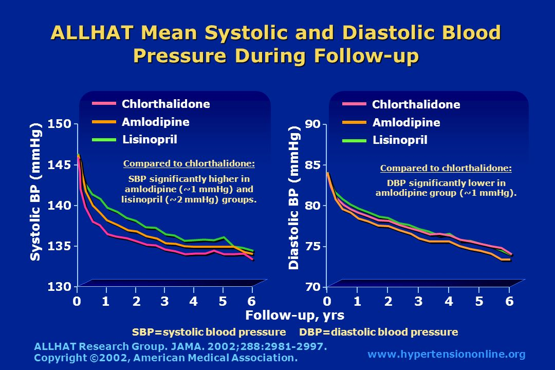 ALLHAT Mean Systolic and Diastolic Blood Pressure During Follow-up Systolic BP (mmHg) Follow-up, yrs Diastolic BP (mmHg) Chlorthalidone Amlodipine Lisinopril Chlorthalidone Amlodipine Lisinopril ALLHAT Research Group.