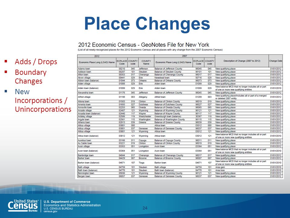 Place Changes  Adds / Drops  Boundary Changes  New Incorporations / Unincorporations 24